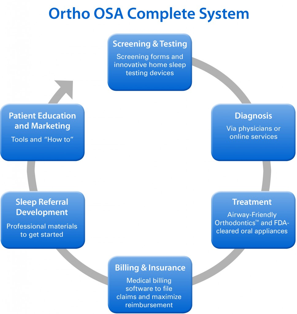 Figure 5: The Orthodontic Sleep Apnea Clinical Advisory Team, working with Henry Schein Orthodontics, created the above strategy to provide orthodontists with an understanding of the physiology of sleep apnea and the current diagnostic and treatment options, as well as a new orthodontic approach, its protocols, and product options.