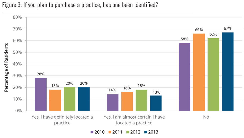 Residents' Survey - Orthodontic Products